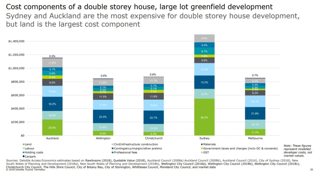 graph of the portion of development costs in AU and NZ
